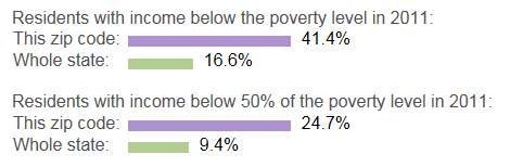 Graphic - poverty level